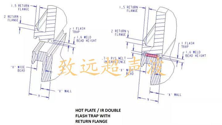 热板焊接结构设计