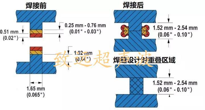 热板焊接结构