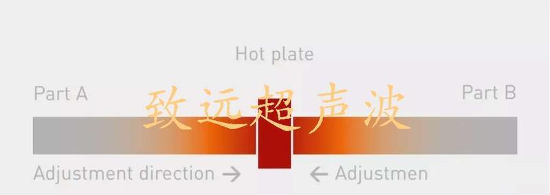 热板焊接原理
