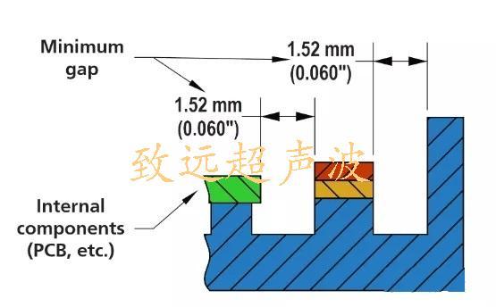 热板焊接工艺结构设计